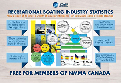 ICOMIA Recreational Boating Statistics 2018